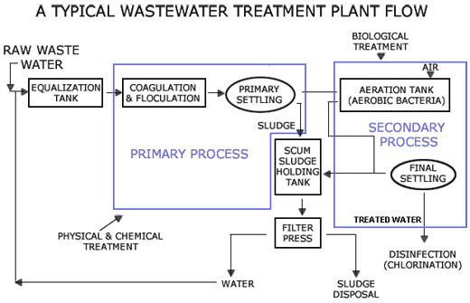 an analysis of the first filmchemical free microorganism wastewater treatment system A wastewater solids treatment device in which the solids and water the basic most common activated sludge wastewater system food to microorganism ratio.